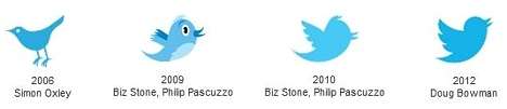 historia de la evolusion de Twitter