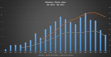 Cifras de Windows 10