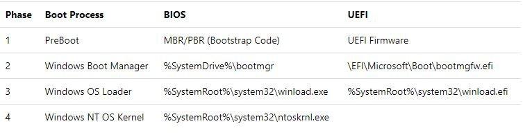 Fases en el Inicio de Windows 10
